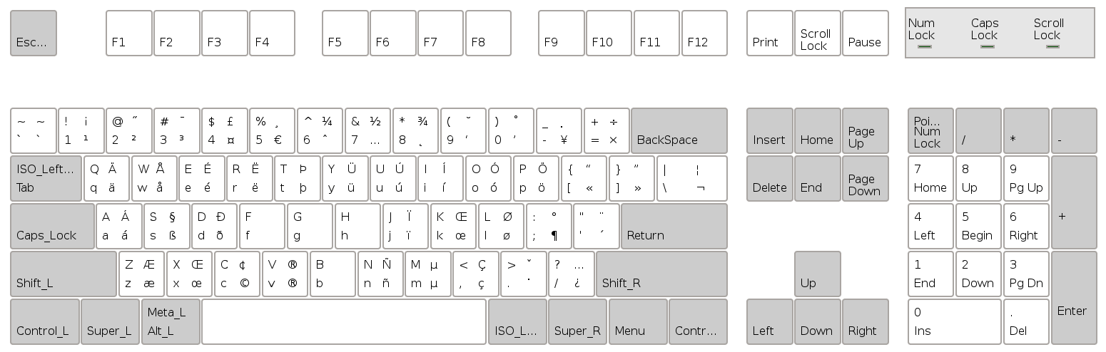 Us International Altgr Dead Keys Keyboard Layout From Gnome