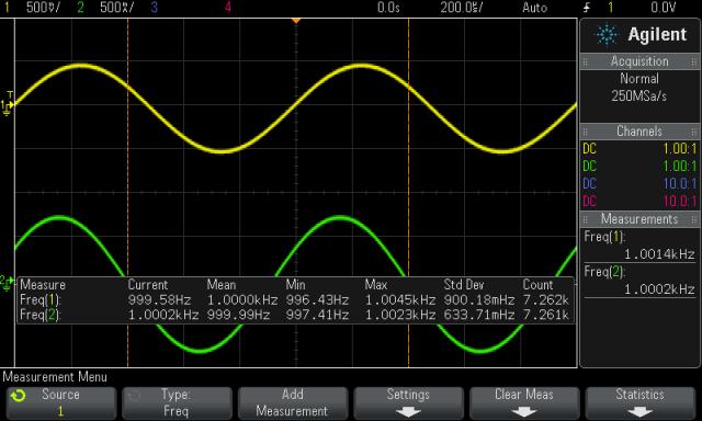 Vergleich der Frequenzgeneratoren