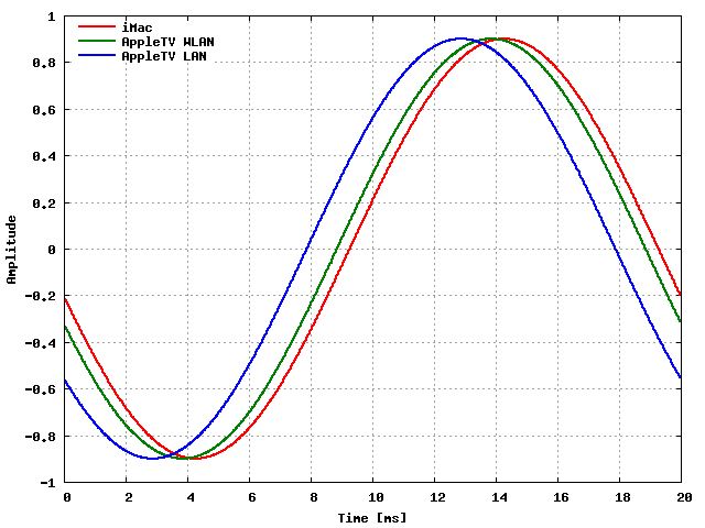Example measurement