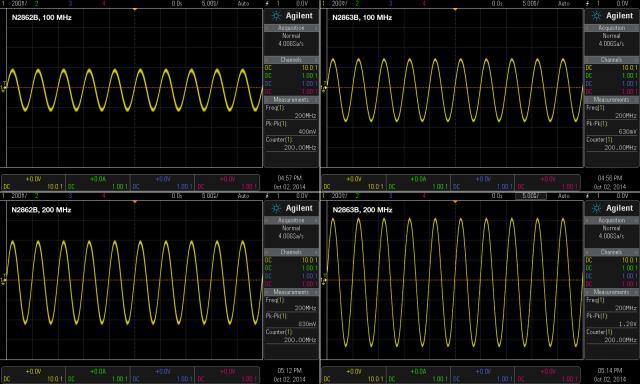 200 MHz Test Signal