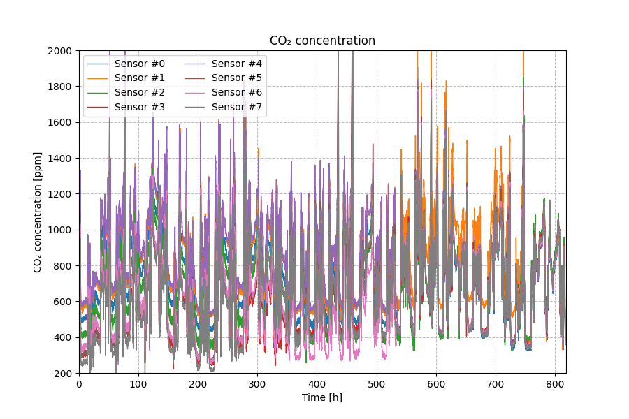 CO₂ concentration